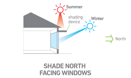 Winter and Summer Sun Angles on North Facing Windows Diagram